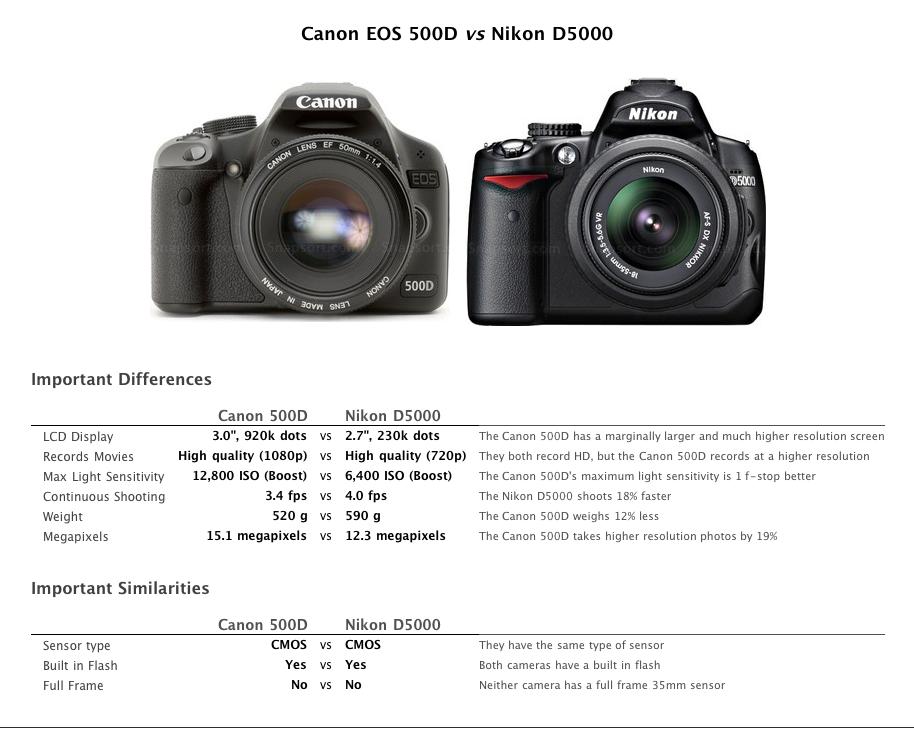 Kameras bequem vergleichen mit Snapsort - kwerfeldein – Magazin für ...