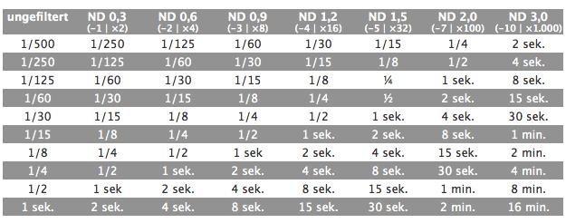 Tabelle mit ND und Blendenwerten