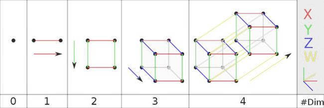 Grafische Darstellung verschiedener Dimensionen