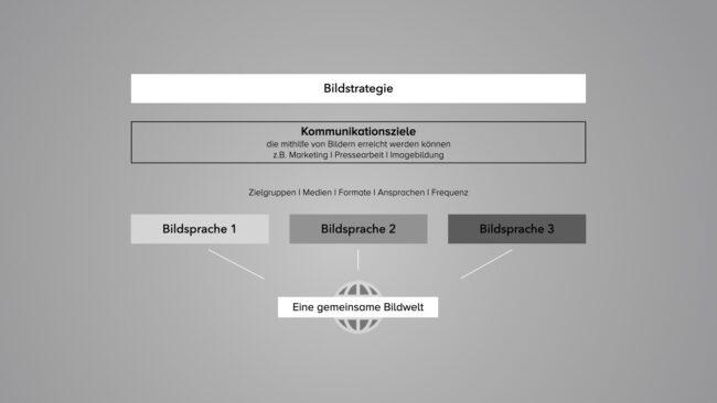 Diagramm Zusammenhang Bildstrategie, Bildsprache, Bildwelt